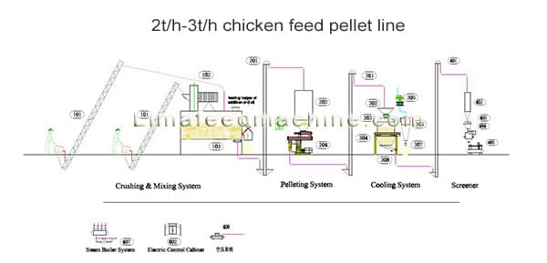 2t-3t-chicken-feed-pellet-line