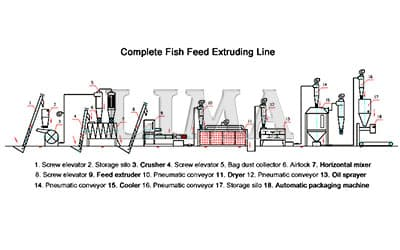 Reducing the contamination of feed pellet machine manufacturing proces