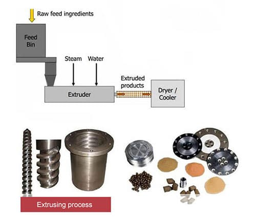 wet extruding process
